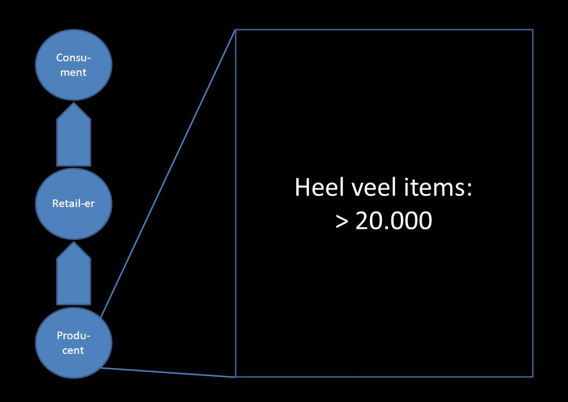 Consu- ment Retail-er Produ- cent Heel veel items: > 20.000