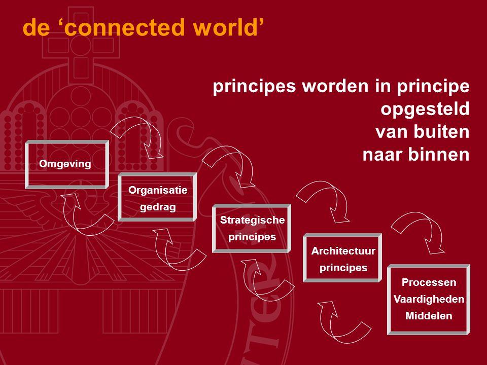 Organisatie gedrag Strategische principes Architectuur principes Processen Vaardigheden Middelen principes worden in principe opgesteld van buiten naa