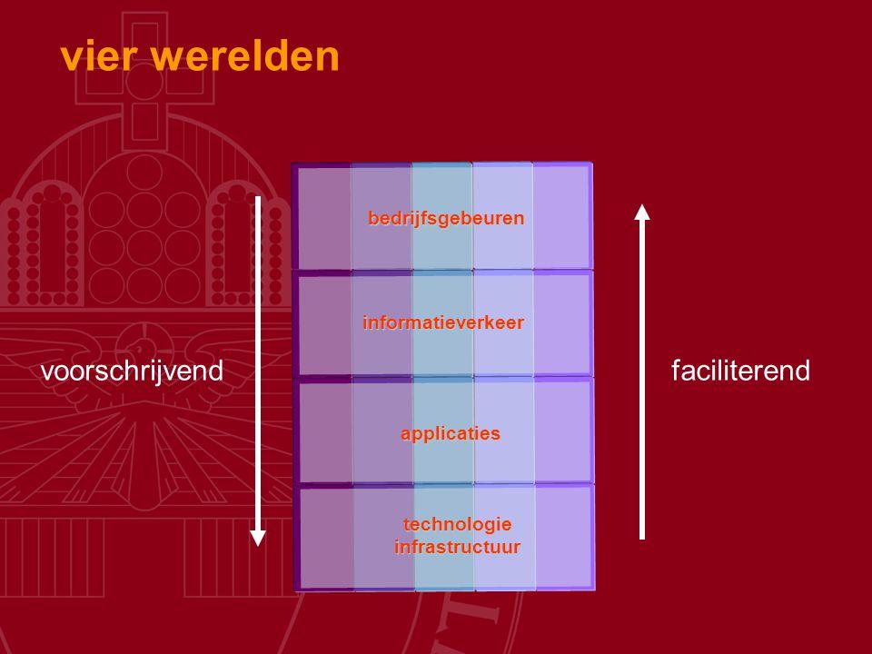vier werelden bedrijfsgebeuren informatieverkeer applicaties technologieinfrastructuur voorschrijvendfaciliterend