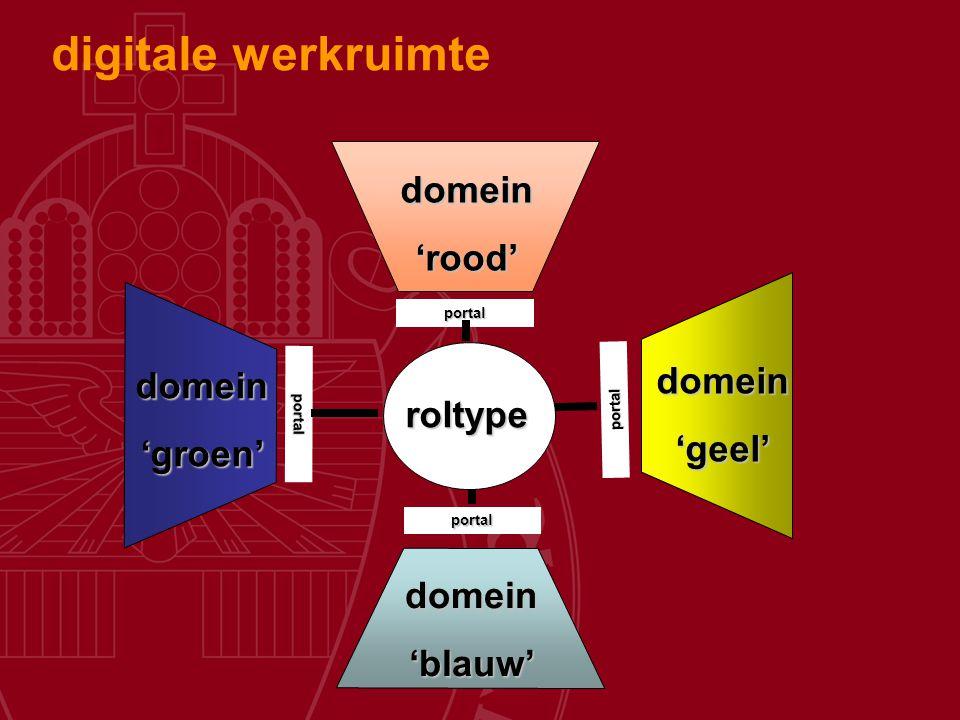 roltype domein'rood' domein'blauw' domein'groen' domein'geel' portal portal portal portal digitale werkruimte