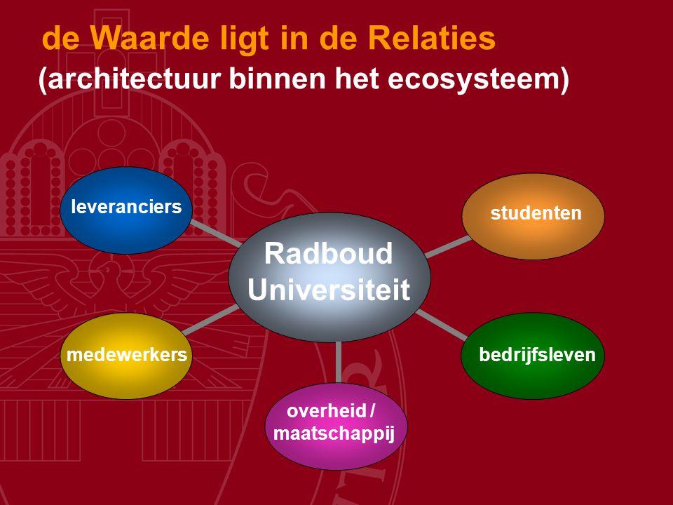 Radboud Universiteit leveranciers medewerkers studenten bedrijfsleven overheid / maatschappij (architectuur binnen het ecosysteem) de Waarde ligt in d