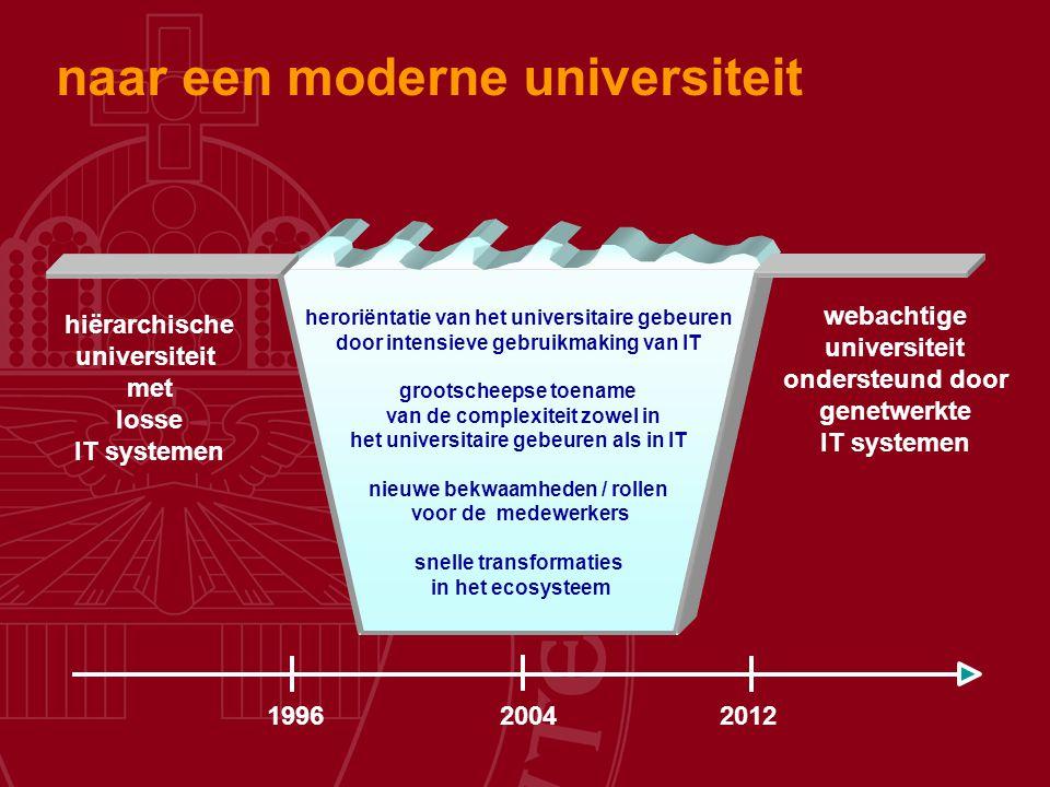 naar een moderne universiteit hiërarchische universiteit met losse IT systemen webachtige universiteit ondersteund door genetwerkte IT systemen 199620