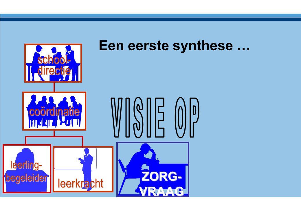 ZORG- VRAAG leerkracht school- directie leerling- begeleider coördinatie Een eerste synthese …