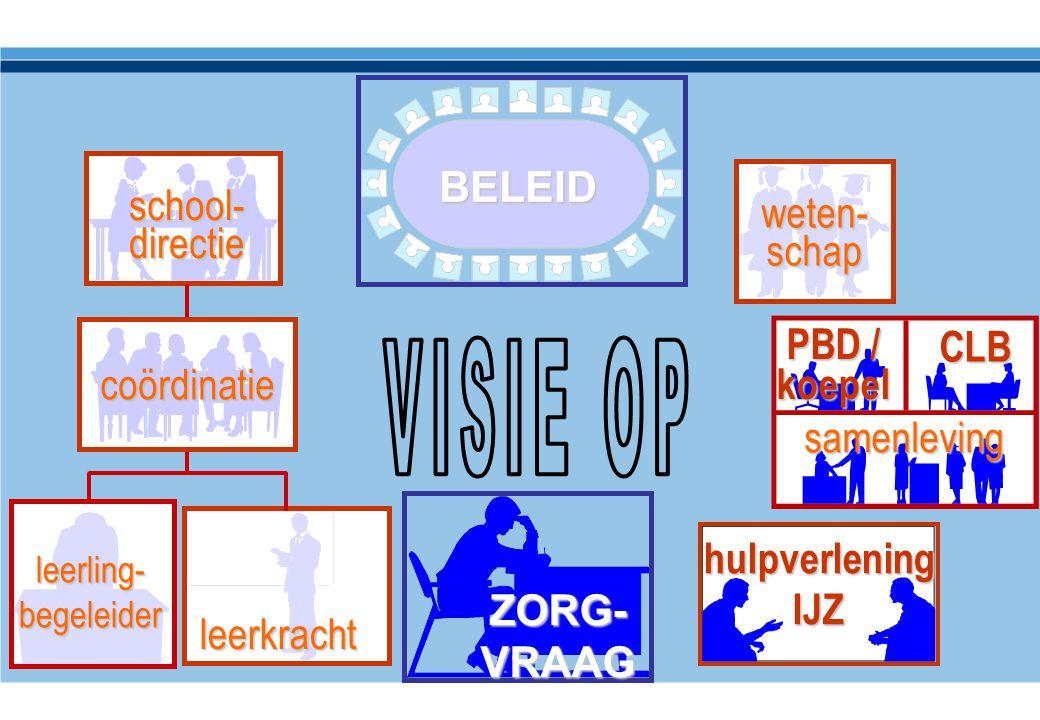 BELEID ZORG- VRAAG leerkracht hulpverlening IJZ samenleving CLB PBD / koepel weten- schap school- directie leerling- begeleider coördinatie