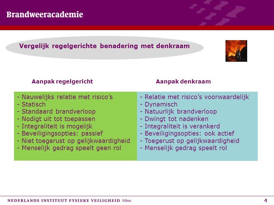 4 Vergelijk regelgerichte benadering met denkraam Aanpak regelgerichtAanpak denkraam - Nauwelijks relatie met risico's - Statisch - Standaard brandver
