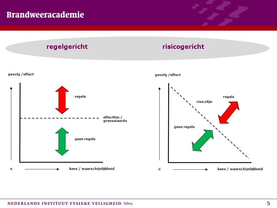 5 regelgericht risicogericht kans / waarschijnlijkheid gevolg /effect o effectlijn / grenswaarde regels geen regels kans / waarschijnlijkheid gevolg /