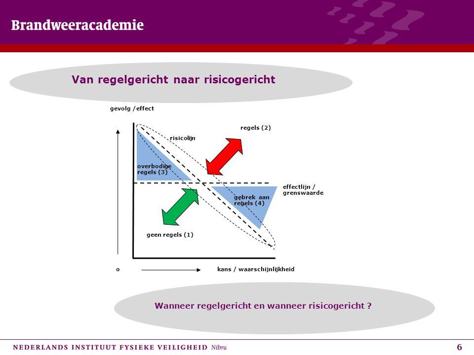 6 Van regelgericht naar risicogericht kans / waarschijnlijkheid gevolg /effect o regels (2) geen regels (1) gebrek aan regels (4) overbodige regels (3