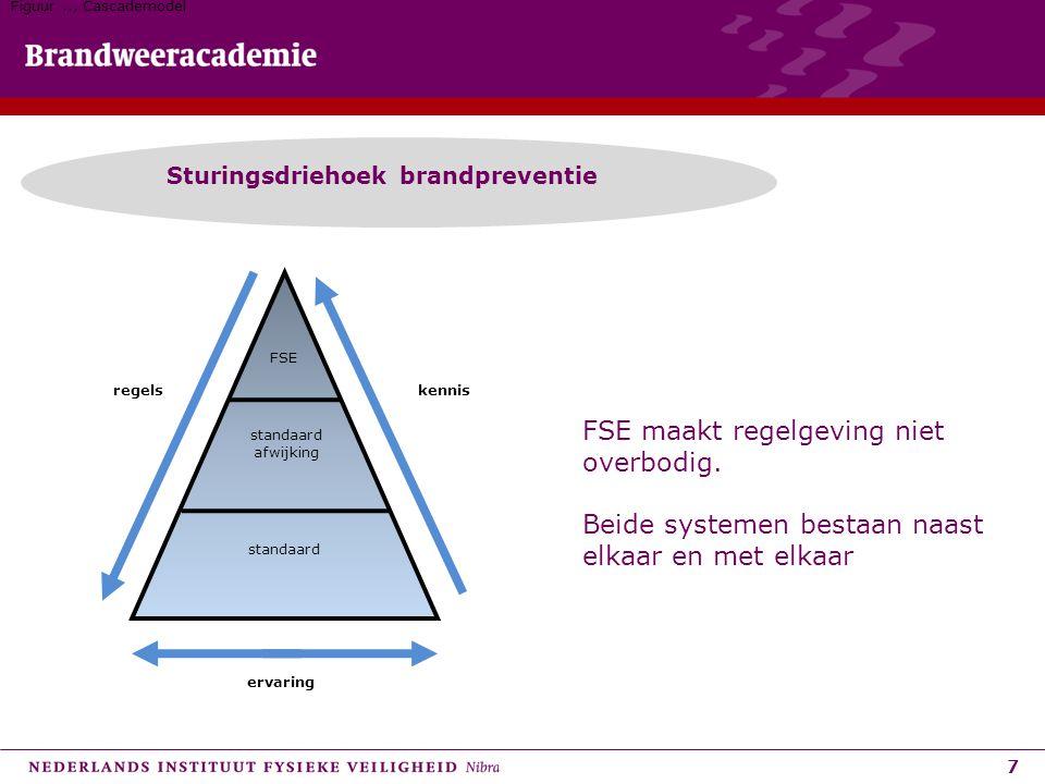 7 Sturingsdriehoek brandpreventie Figuur.., Cascademodel regels standaard afwijking FSE kennis standaard ervaring FSE maakt regelgeving niet overbodig