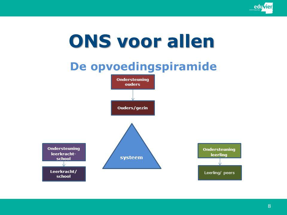 ONS voor allen De opvoedingspiramide 8 systeem Ouders/gezin Ondersteuning leerkracht- school Ondersteuning leerling Ondersteuning ouders Leerkracht/ school Leerling/ peers