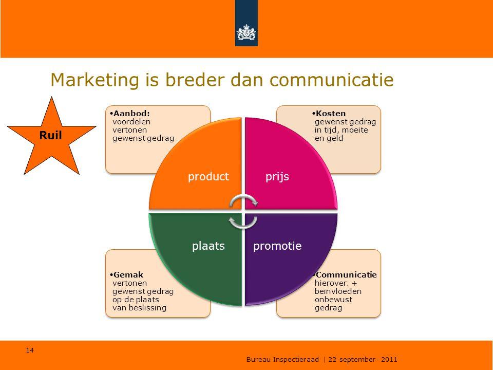 Bureau Inspectieraad | 22 september 2011 14 Marketing is breder dan communicatie •Communicatie hierover. + beïnvloeden onbewust gedrag •Gemak vertonen