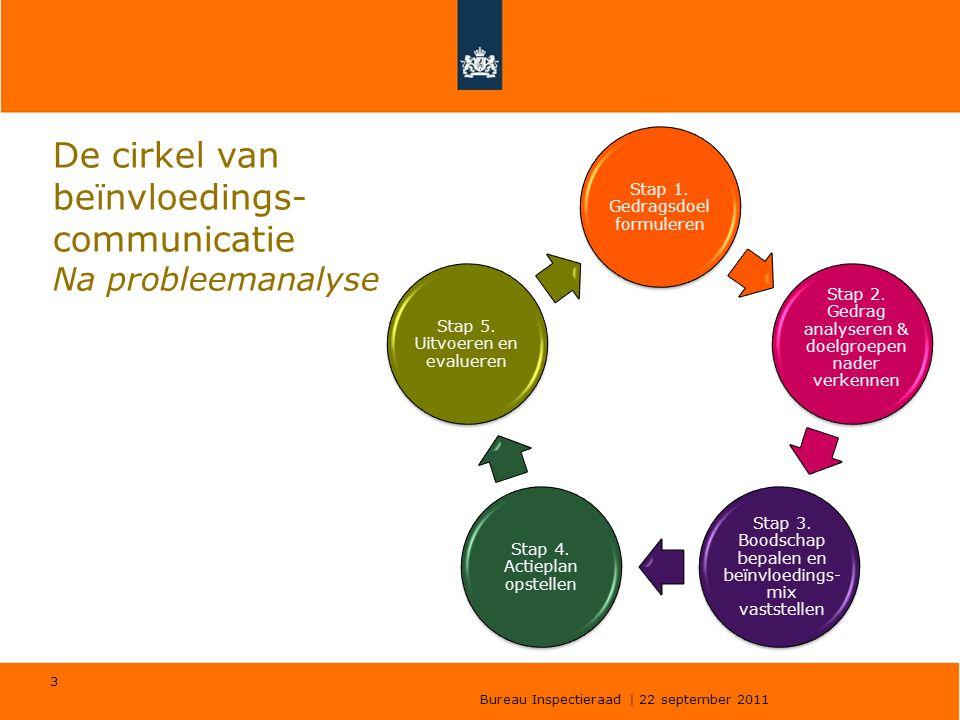Bureau Inspectieraad | 22 september 2011 3 De cirkel van beïnvloedings- communicatie Na probleemanalyse Stap 1. Gedragsdoel formuleren Stap 2. Gedrag