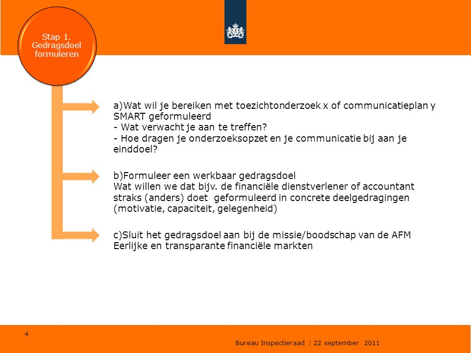 Bureau Inspectieraad | 22 september 2011 4 a)Wat wil je bereiken met toezichtonderzoek x of communicatieplan y SMART geformuleerd - Wat verwacht je aa