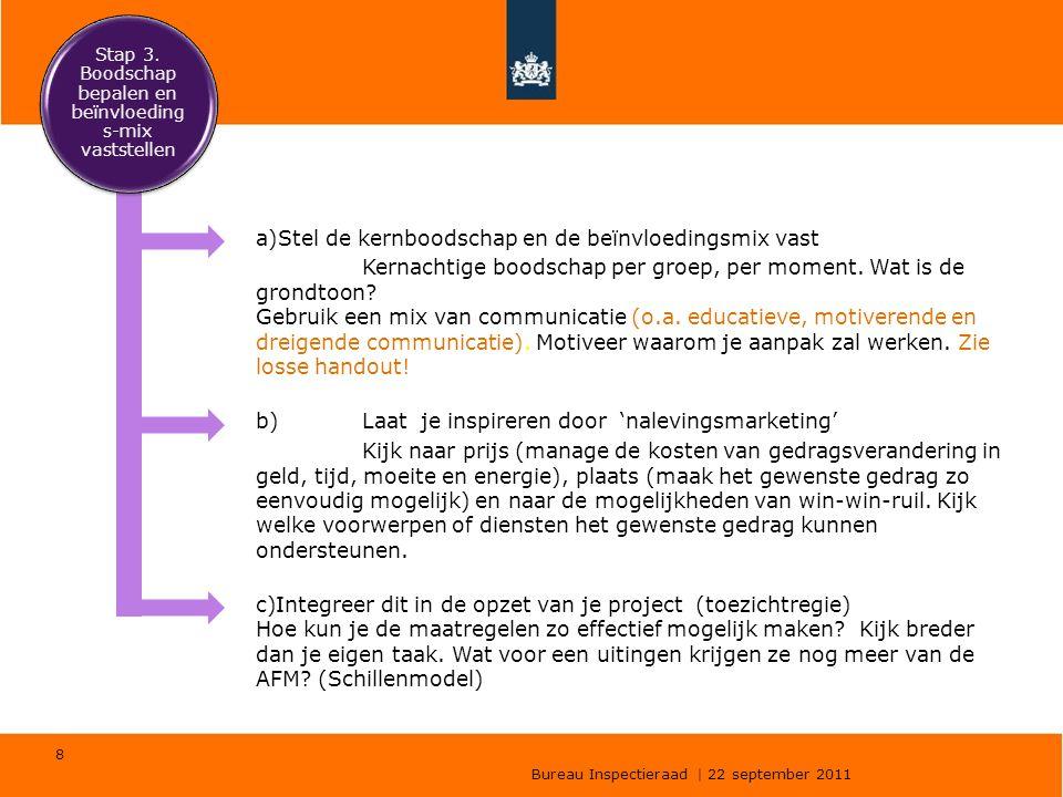 Bureau Inspectieraad | 22 september 2011 8 a)Stel de kernboodschap en de beïnvloedingsmix vast Kernachtige boodschap per groep, per moment. Wat is de