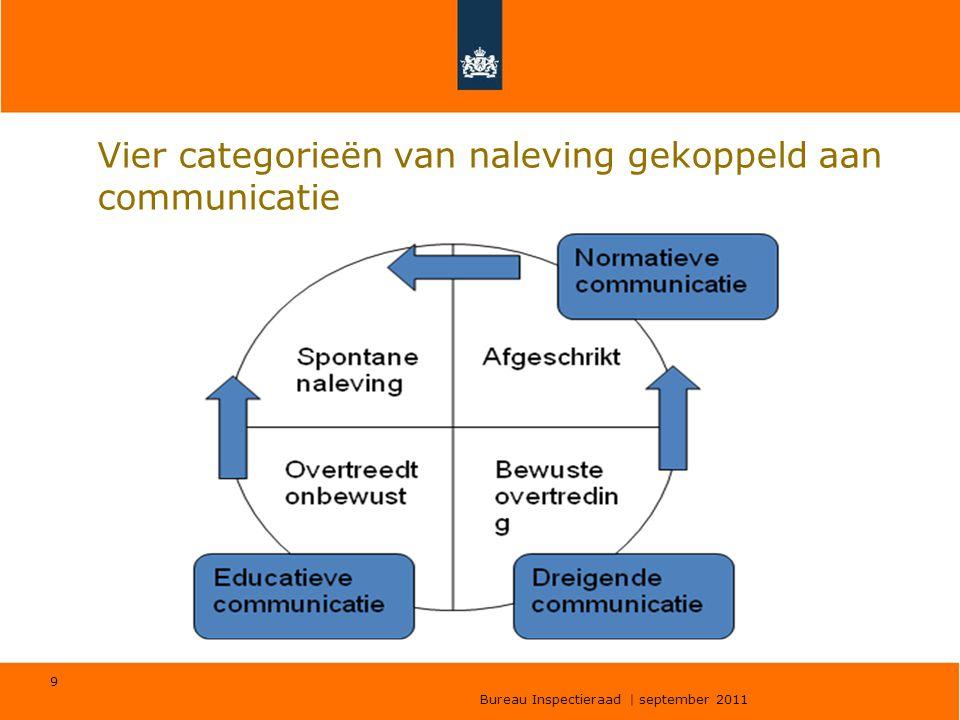 Bureau Inspectieraad | 22 september 2011 20 •Zorg voor een stevige verbinding van doelstellingen op verschillende niveaus.