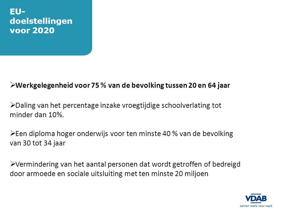EU- doelstellingen voor 2020  Werkgelegenheid voor 75 % van de bevolking tussen 20 en 64 jaar  Daling van het percentage inzake vroegtijdige schoolv
