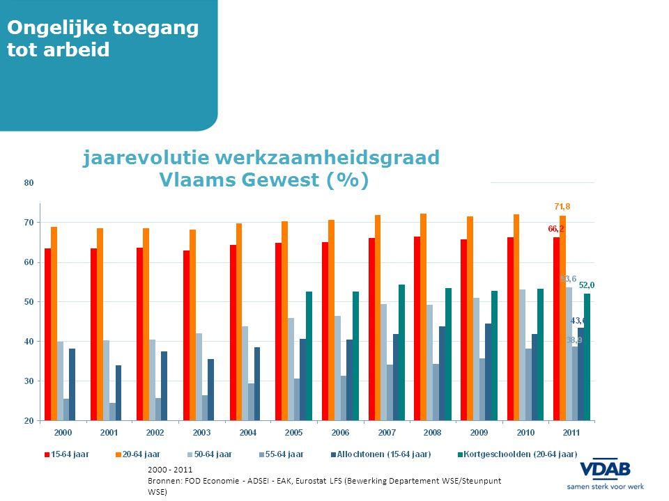 2000 - 2011 Bronnen: FOD Economie - ADSEI - EAK, Eurostat LFS (Bewerking Departement WSE/Steunpunt WSE) jaarevolutie werkzaamheidsgraad Vlaams Gewest