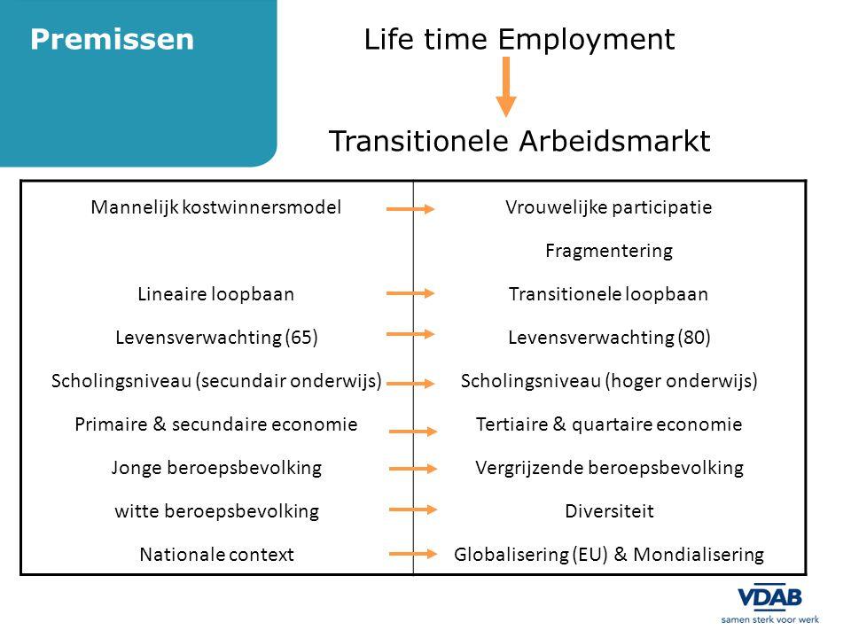 PremissenLife time Employment Transitionele Arbeidsmarkt Mannelijk kostwinnersmodel Lineaire loopbaan Levensverwachting (65) Scholingsniveau (secundai