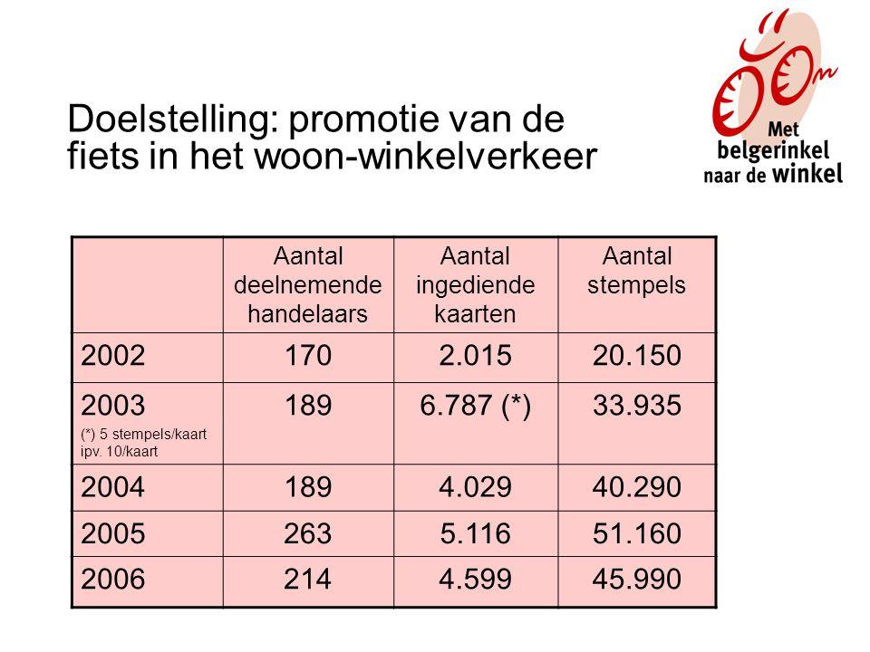 Aantal deelnemende handelaars Aantal ingediende kaarten Aantal stempels 20021702.01520.150 2003 (*) 5 stempels/kaart ipv.