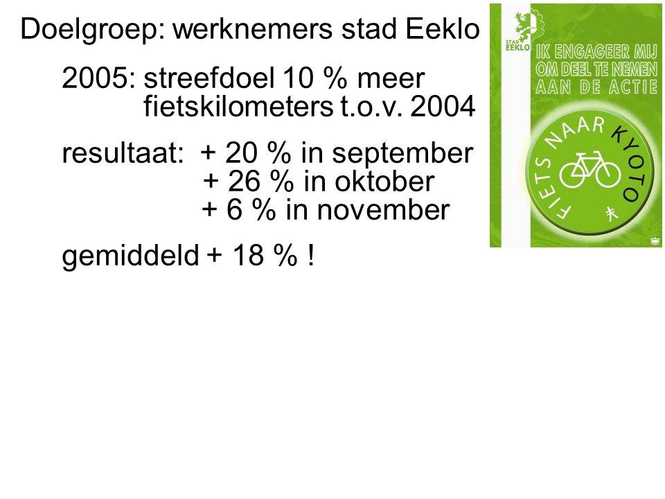 2005: streefdoel 10 % meer fietskilometers t.o.v.