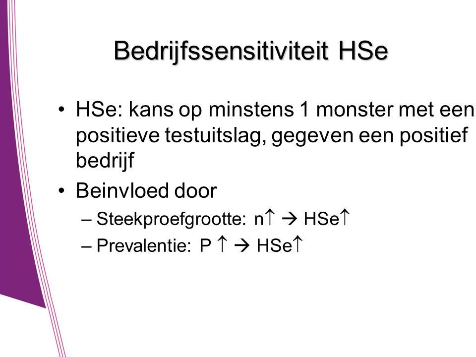 Bedrijfssensitiviteit HSe •HSe: kans op minstens 1 monster met een positieve testuitslag, gegeven een positief bedrijf •Beinvloed door –Steekproefgrootte: n   HSe  –Prevalentie: P   HSe 