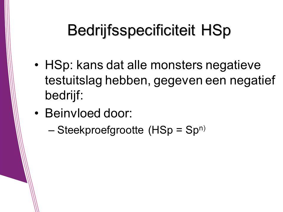 Bedrijfsspecificiteit HSp •HSp: kans dat alle monsters negatieve testuitslag hebben, gegeven een negatief bedrijf: •Beinvloed door: –Steekproefgrootte (HSp = Sp n)
