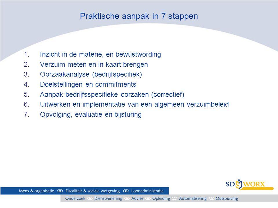 Praktische aanpak in 7 stappen 1.Inzicht in de materie, en bewustwording 2.Verzuim meten en in kaart brengen 3.Oorzaakanalyse (bedrijfspecifiek) 4.Doelstellingen en commitments 5.Aanpak bedrijfsspecifieke oorzaken (correctief) 6.Uitwerken en implementatie van een algemeen verzuimbeleid 7.Opvolging, evaluatie en bijsturing