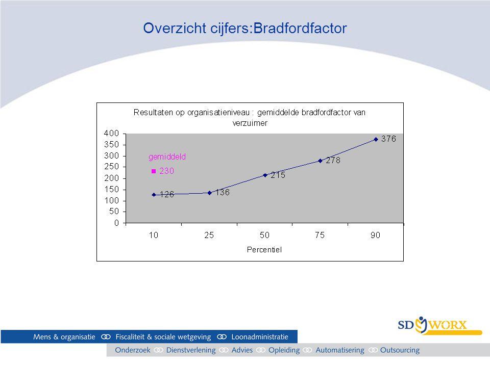 Overzicht cijfers:Bradfordfactor