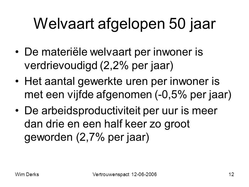 Wim DerksVertrouwenspact 12-06-200612 Welvaart afgelopen 50 jaar •De materiële welvaart per inwoner is verdrievoudigd (2,2% per jaar) •Het aantal gewerkte uren per inwoner is met een vijfde afgenomen (-0,5% per jaar) •De arbeidsproductiviteit per uur is meer dan drie en een half keer zo groot geworden (2,7% per jaar)