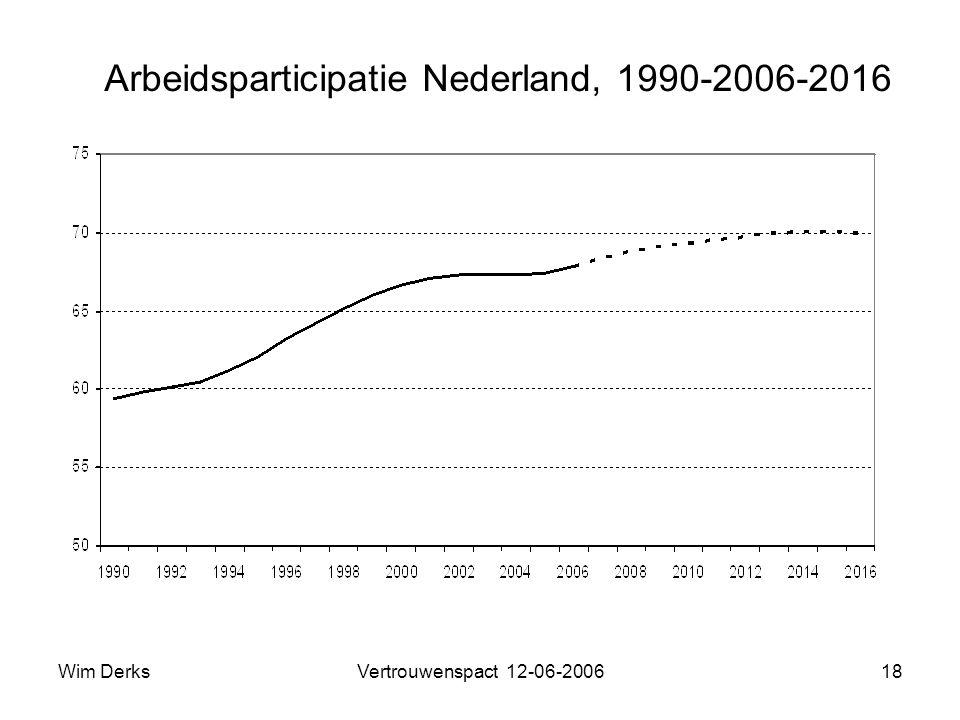 Wim DerksVertrouwenspact 12-06-200618 Arbeidsparticipatie Nederland, 1990-2006-2016