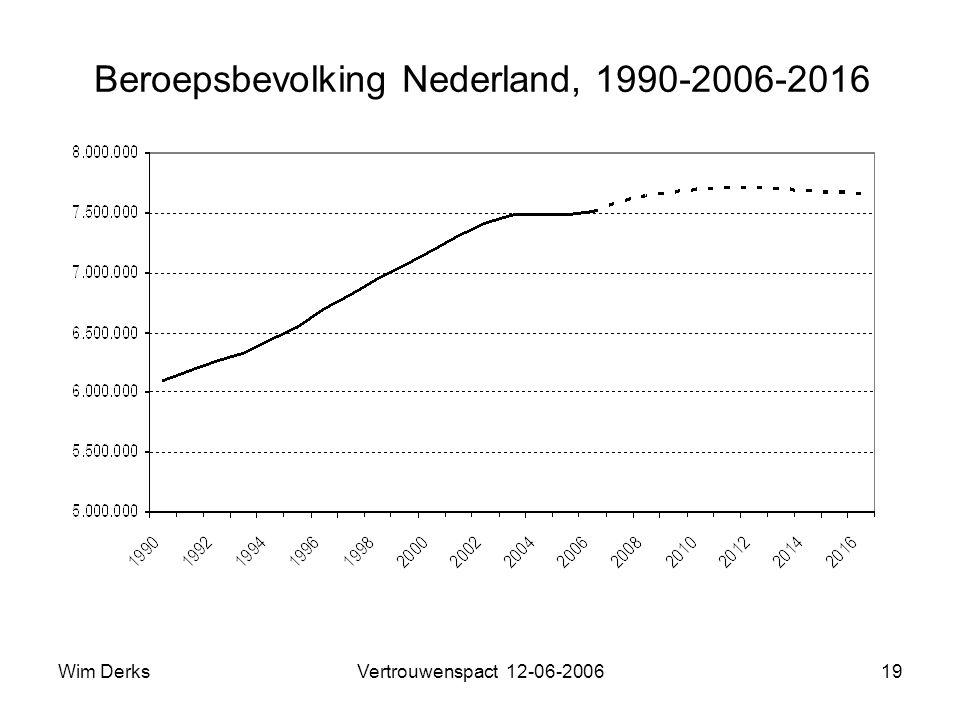 Wim DerksVertrouwenspact 12-06-200619 Beroepsbevolking Nederland, 1990-2006-2016