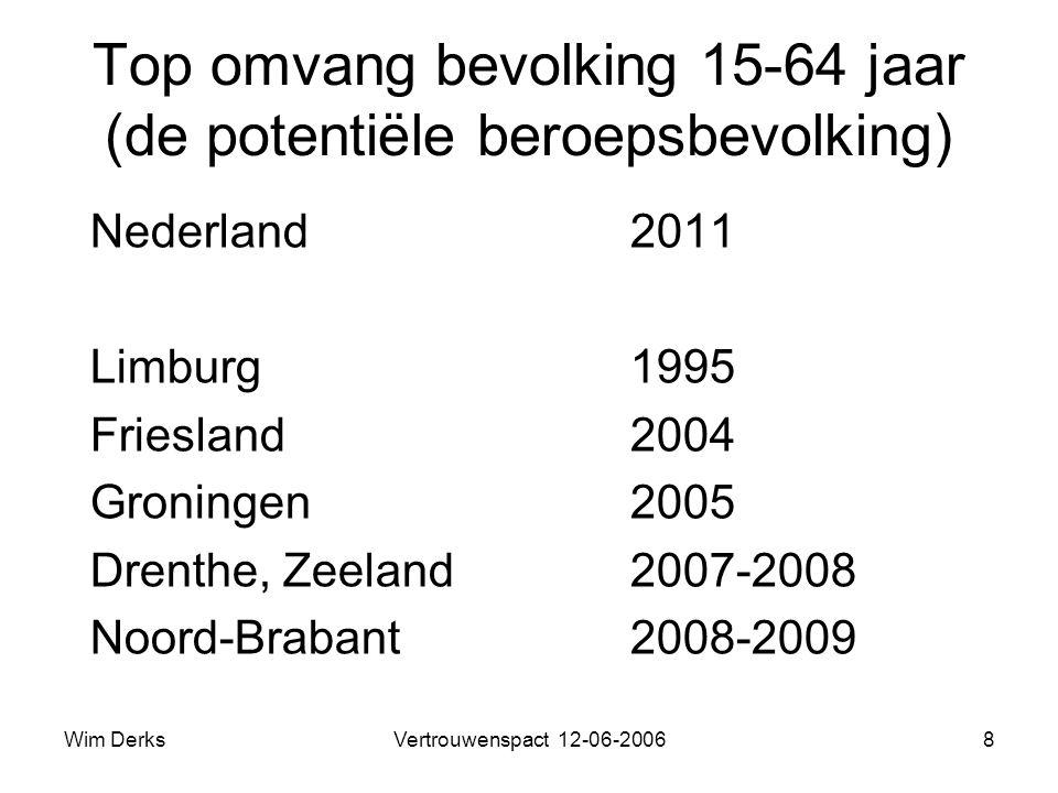 Wim DerksVertrouwenspact 12-06-20068 Top omvang bevolking 15-64 jaar (de potentiële beroepsbevolking) Nederland2011 Limburg1995 Friesland2004 Groningen2005 Drenthe, Zeeland2007-2008 Noord-Brabant2008-2009