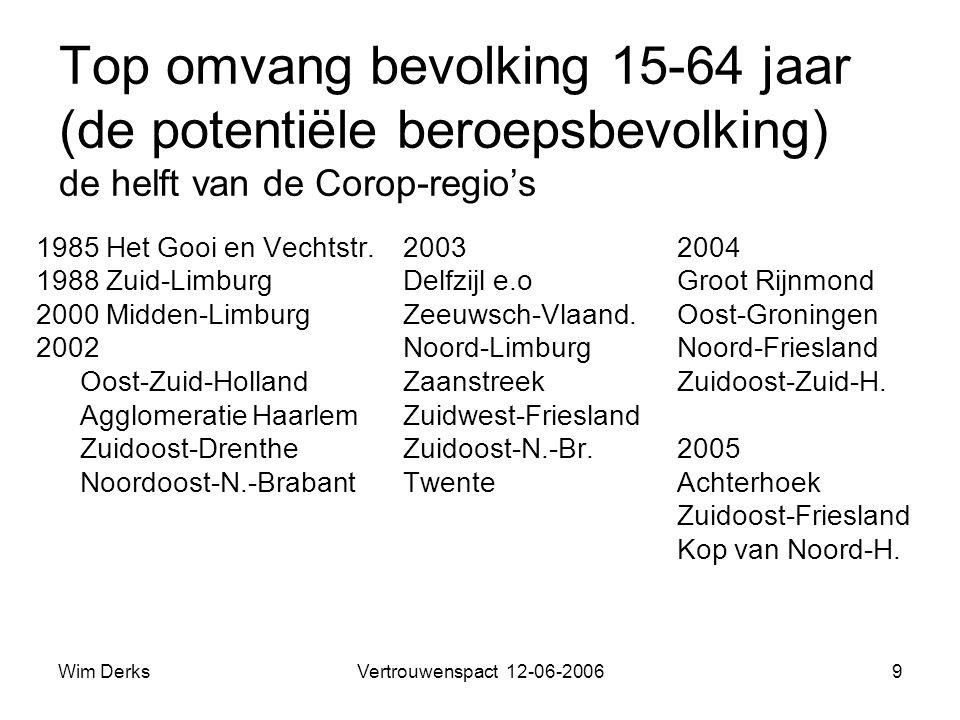 Wim DerksVertrouwenspact 12-06-20069 Top omvang bevolking 15-64 jaar (de potentiële beroepsbevolking) de helft van de Corop-regio's 1985 Het Gooi en Vechtstr.