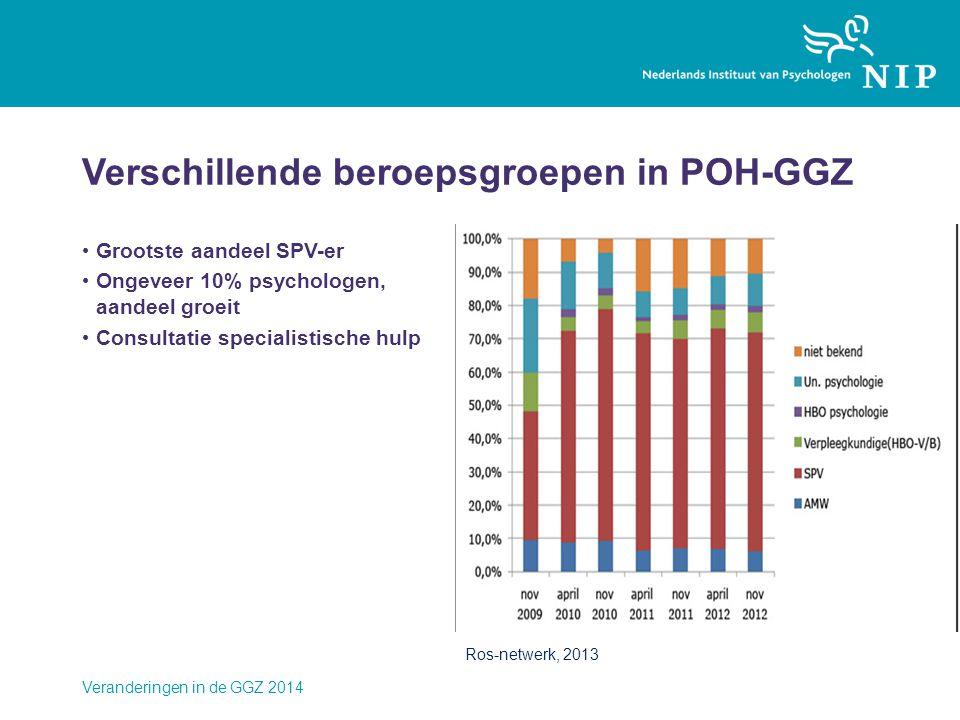 Verschillende beroepsgroepen in POH-GGZ • Grootste aandeel SPV-er • Ongeveer 10% psychologen, aandeel groeit • Consultatie specialistische hulp Verand