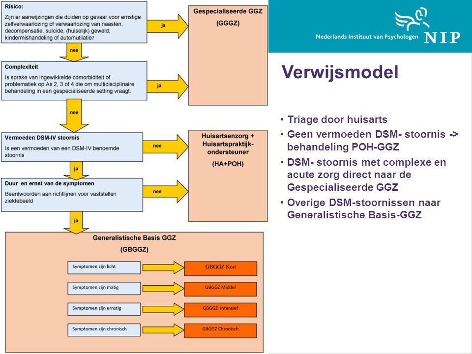 Verwijsmodel • Triage door huisarts • Geen vermoeden DSM- stoornis -> behandeling POH-GGZ • DSM- stoornis met complexe en acute zorg direct naar de Gespecialiseerde GGZ • Overige DSM-stoornissen naar Generalistische Basis-GGZ Veranderingen in de GGZ 2014