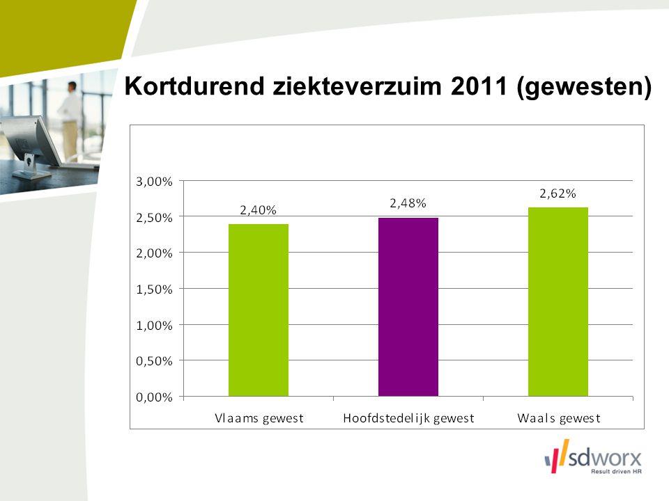 Kortdurend ziekteverzuim 2011 (gewesten)