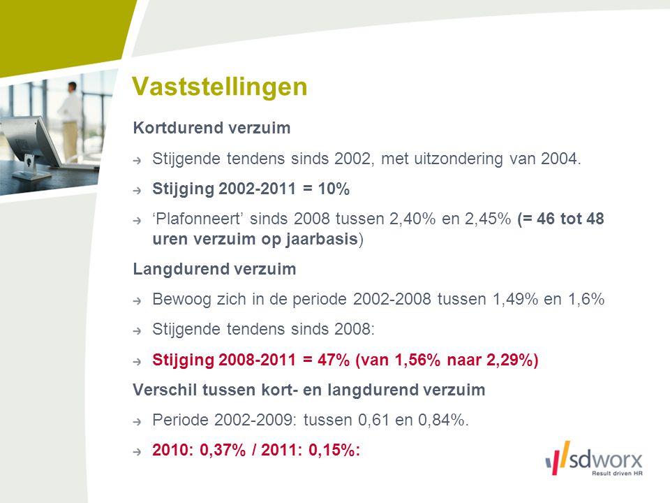 Vaststellingen Kortdurend verzuim Stijgende tendens sinds 2002, met uitzondering van 2004. Stijging 2002-2011 = 10% 'Plafonneert' sinds 2008 tussen 2,