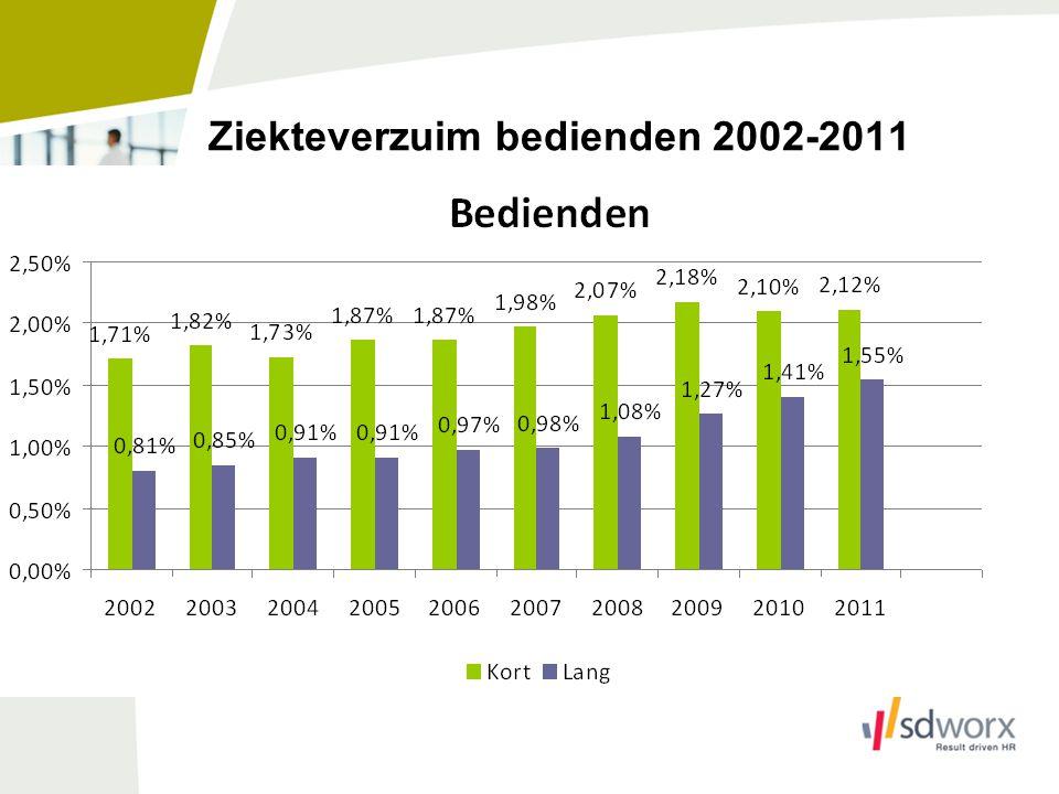 Ziekteverzuim bedienden 2002-2011