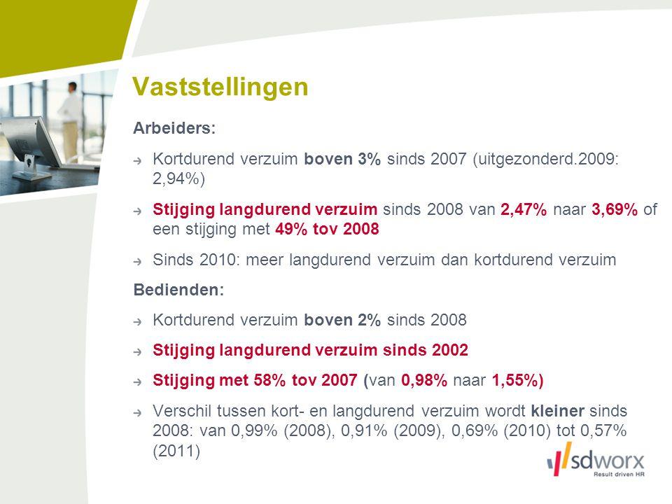 Vaststellingen Arbeiders: Kortdurend verzuim boven 3% sinds 2007 (uitgezonderd.2009: 2,94%) Stijging langdurend verzuim sinds 2008 van 2,47% naar 3,69