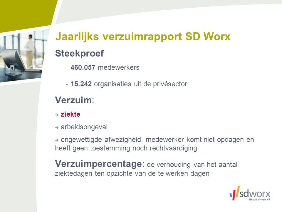 Jaarlijks verzuimrapport SD Worx Steekproef -460.057 medewerkers -15.242 organisaties uit de privésector Verzuim: ziekte arbeidsongeval ongewettigde a