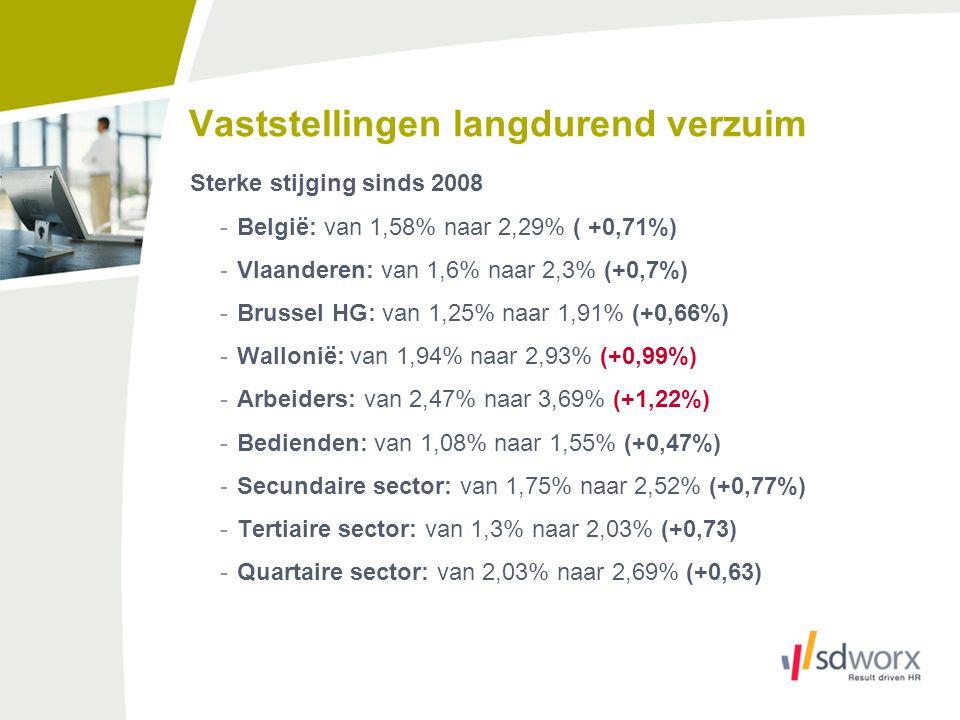 Vaststellingen langdurend verzuim Sterke stijging sinds 2008 -België: van 1,58% naar 2,29% ( +0,71%) -Vlaanderen: van 1,6% naar 2,3% (+0,7%) -Brussel
