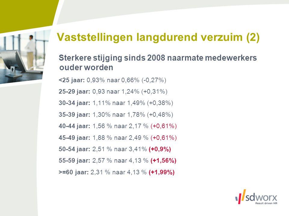 Vaststellingen langdurend verzuim (2) Sterkere stijging sinds 2008 naarmate medewerkers ouder worden <25 jaar: 0,93% naar 0,66% (-0,27%) 25-29 jaar: 0