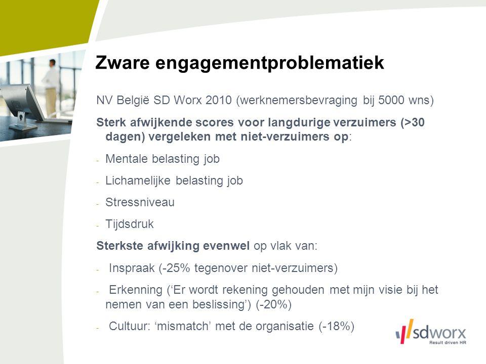 Zware engagementproblematiek NV België SD Worx 2010 (werknemersbevraging bij 5000 wns) Sterk afwijkende scores voor langdurige verzuimers (>30 dagen)