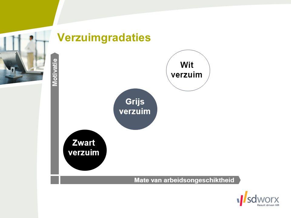 Vaststellingen langdurend verzuim Sterke stijging sinds 2008 -België: van 1,58% naar 2,29% ( +0,71%) -Vlaanderen: van 1,6% naar 2,3% (+0,7%) -Brussel HG: van 1,25% naar 1,91% (+0,66%) -Wallonië: van 1,94% naar 2,93% (+0,99%) -Arbeiders: van 2,47% naar 3,69% (+1,22%) -Bedienden: van 1,08% naar 1,55% (+0,47%) -Secundaire sector: van 1,75% naar 2,52% (+0,77%) -Tertiaire sector: van 1,3% naar 2,03% (+0,73) -Quartaire sector: van 2,03% naar 2,69% (+0,63)