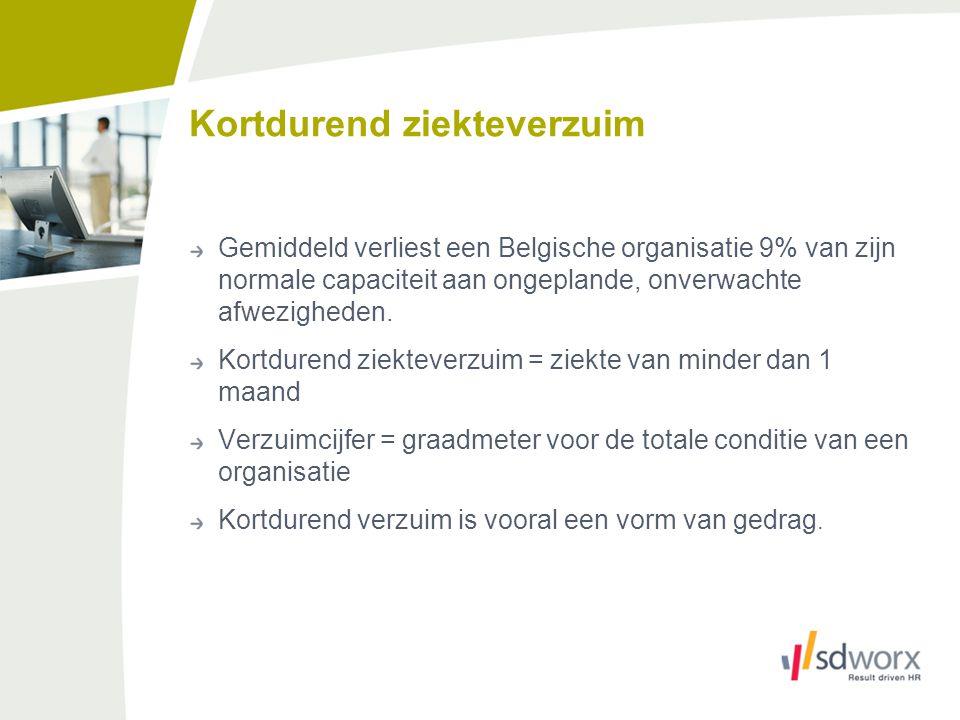 Kortdurend ziekteverzuim Gemiddeld verliest een Belgische organisatie 9% van zijn normale capaciteit aan ongeplande, onverwachte afwezigheden. Kortdur