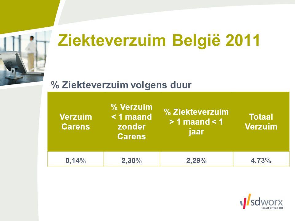 Ziekteverzuim België 2011 % Ziekteverzuim volgens duur Verzuim Carens % Verzuim < 1 maand zonder Carens % Ziekteverzuim > 1 maand < 1 jaar Totaal Verz