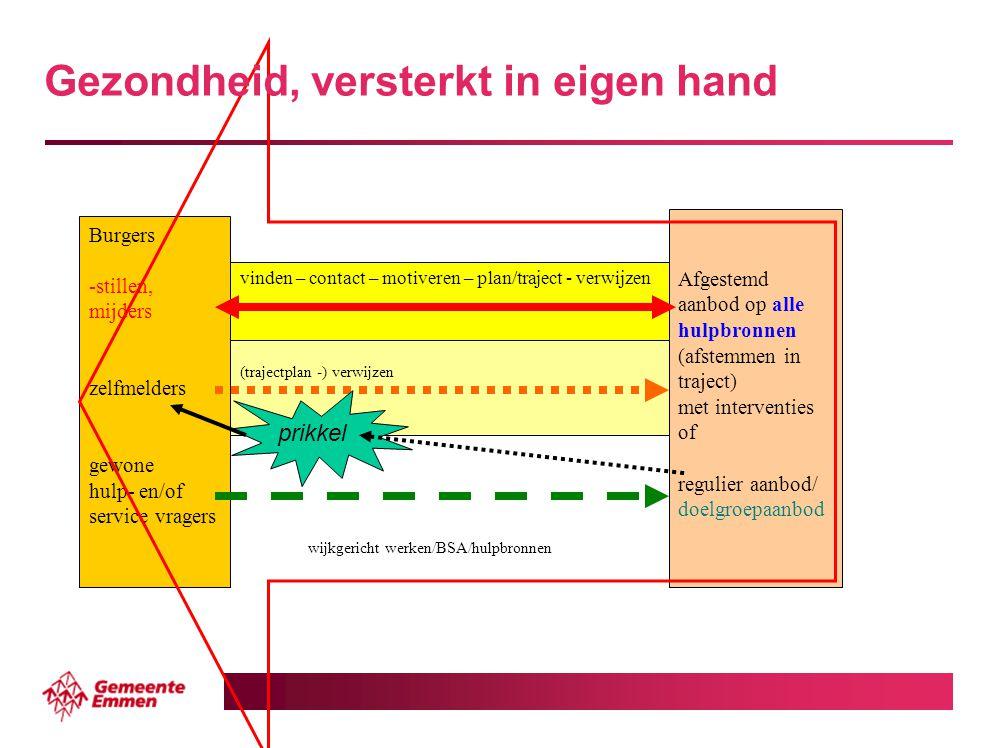 Burgers -stillen, mijders zelfmelders gewone hulp- en/of service vragers Afgestemd aanbod op alle hulpbronnen (afstemmen in traject) met interventies