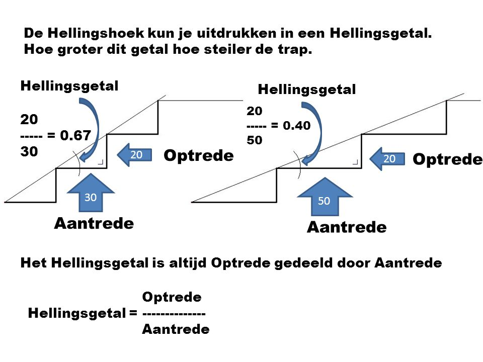 De Hellingshoek kun je uitdrukken in een Hellingsgetal. Hoe groter dit getal hoe steiler de trap. Optrede 20 30 Aantrede Optrede 20 50 Aantrede Het He