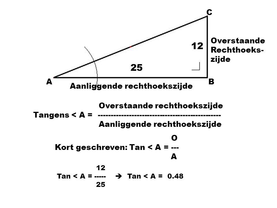 C AB Aanliggende rechthoekszijde Overstaande Rechthoeks- zijde Overstaande rechthoekszijde Tangens < A = ---------------------------------------------