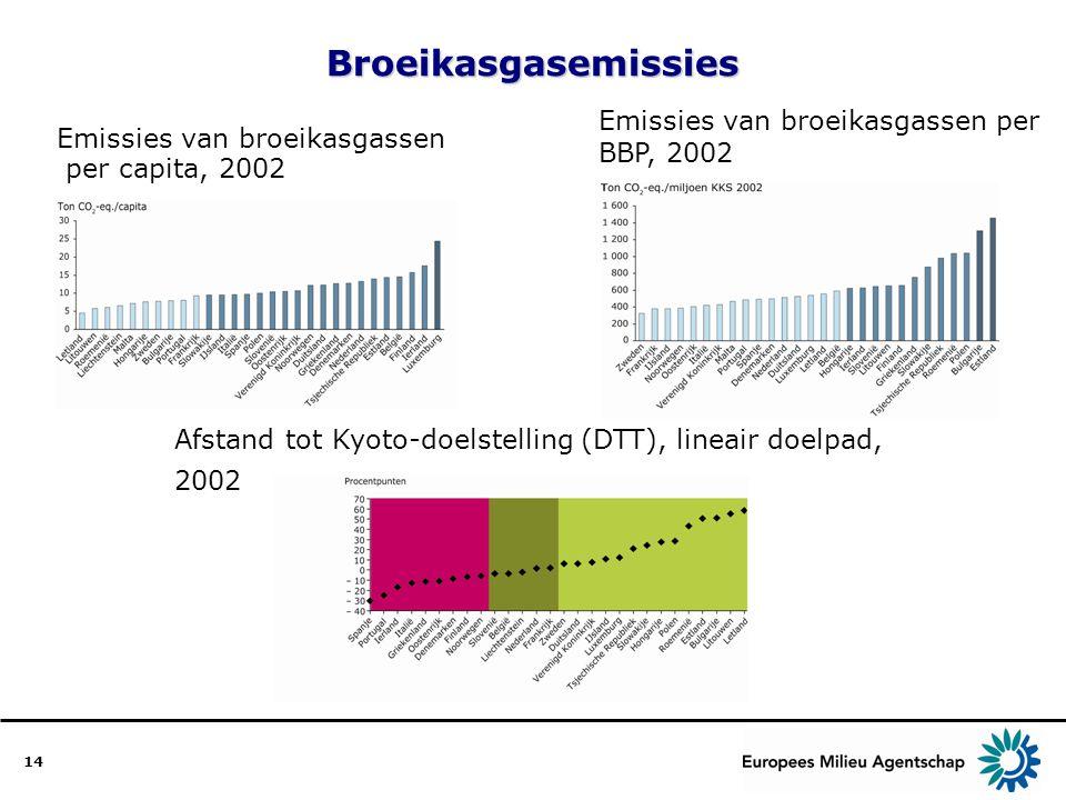 14Broeikasgasemissies Emissies van broeikasgassen per capita, 2002 Emissies van broeikasgassen per BBP, 2002 Afstand tot Kyoto-doelstelling (DTT), lineair doelpad, 2002