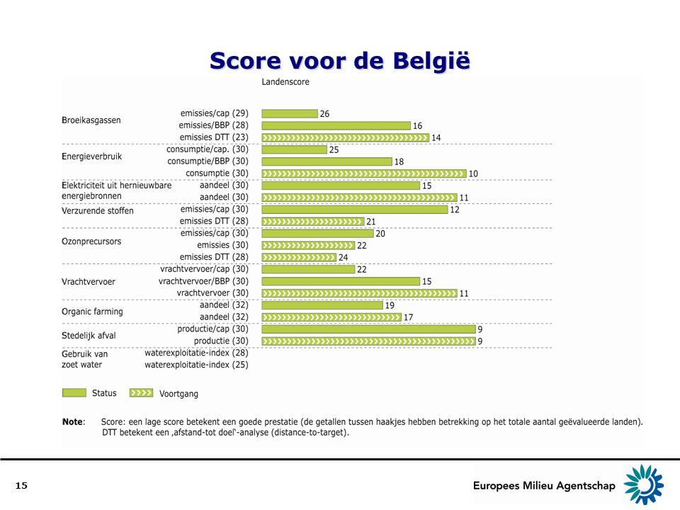15 Score voor de België